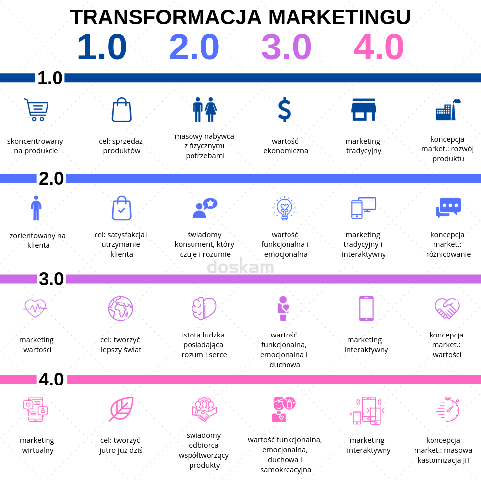 Transformacja marketingu: Marketing 1.0, 2.0, 3.0, marketing 4.0